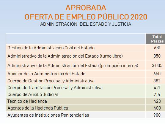 OEP 2020